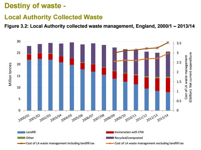 B3.1 Destiny of waste graph