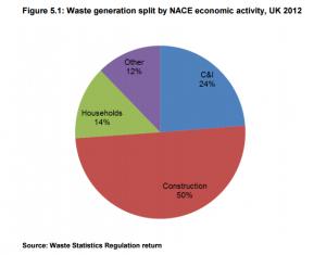 B3.1 waste generation pie chart
