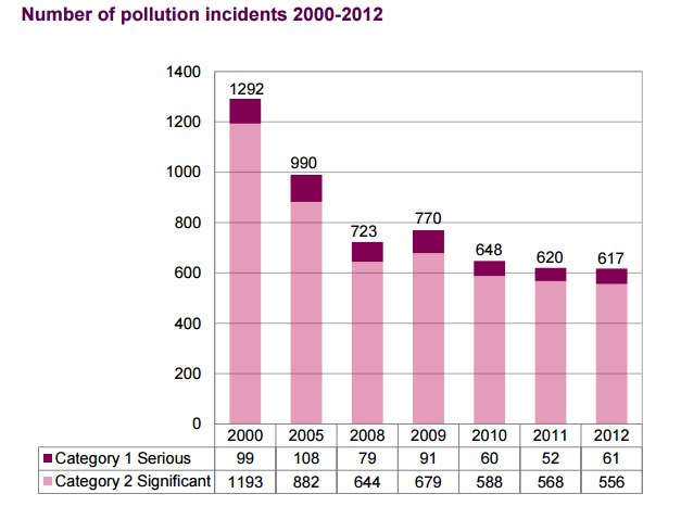 B4.1 Pollution incidents